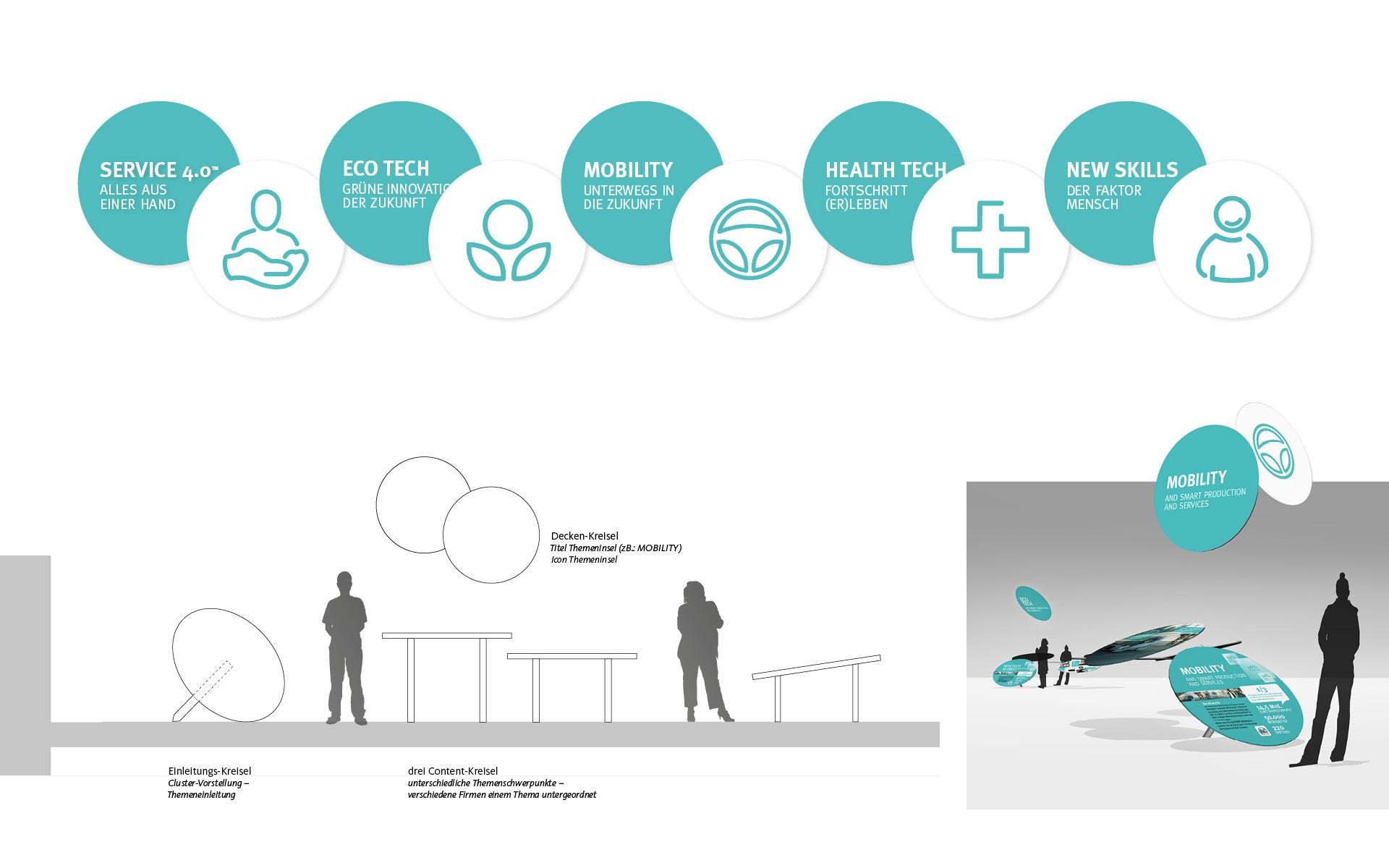 Ausstellungsdesign für den Zukunftstag 2015 von der Werbeagentur look! design