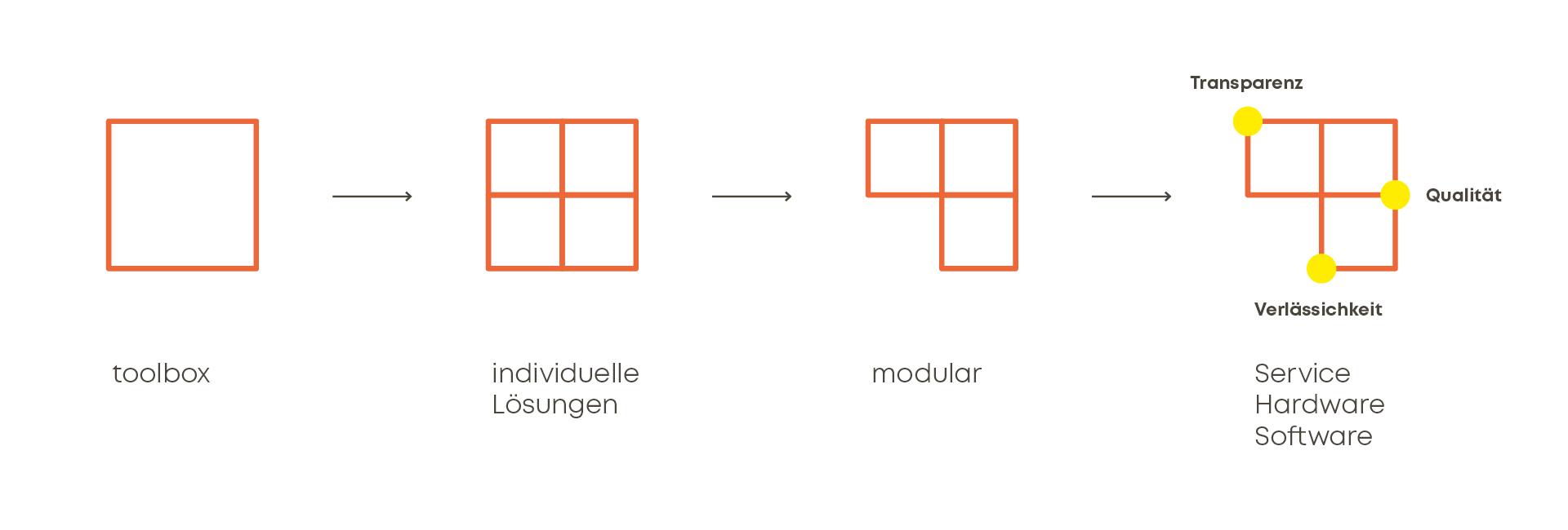 Entwicklung Bildmarke im Rahmen des neuen Markenauftritts für toolbox Systemberatung von look! design