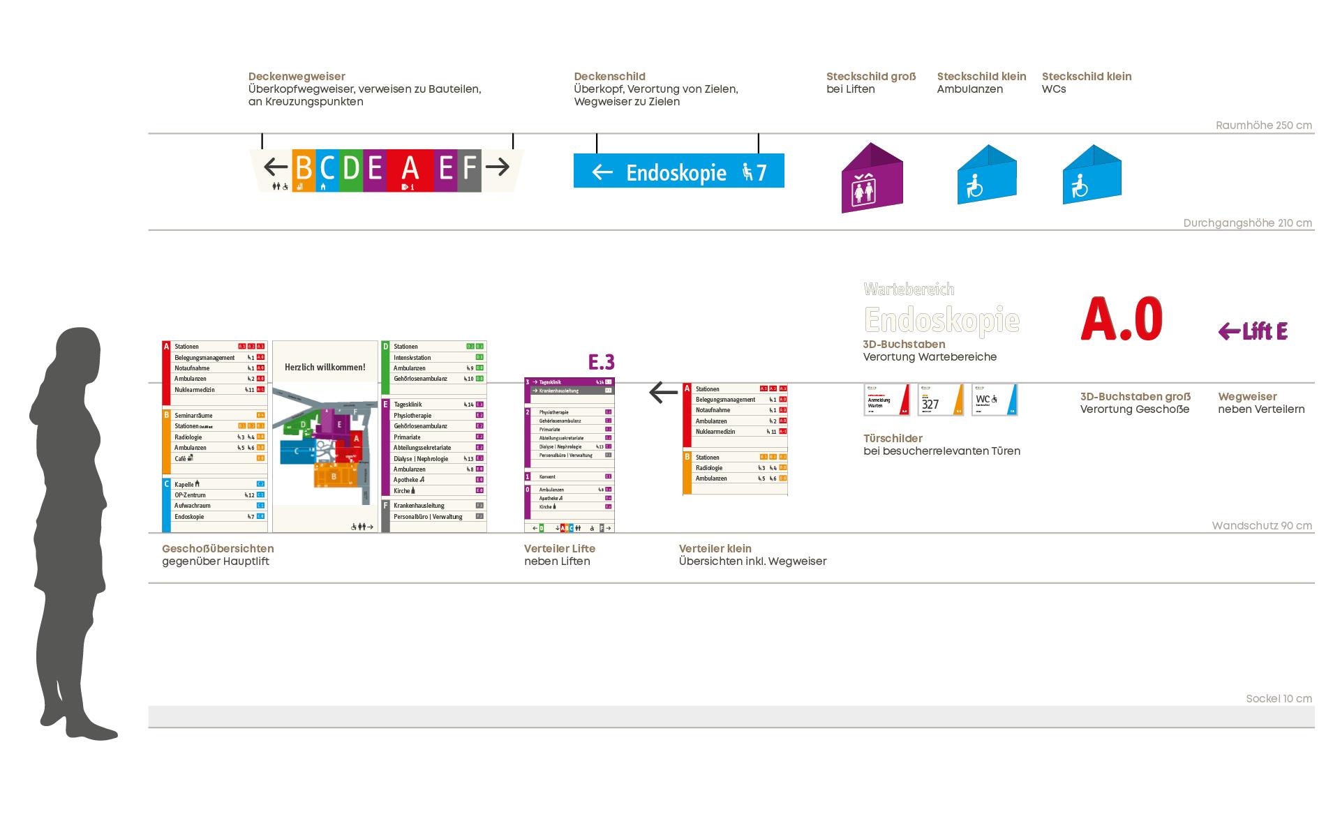 LOOK_BBM_Leitsystem_web_Hierarchien_c_look design